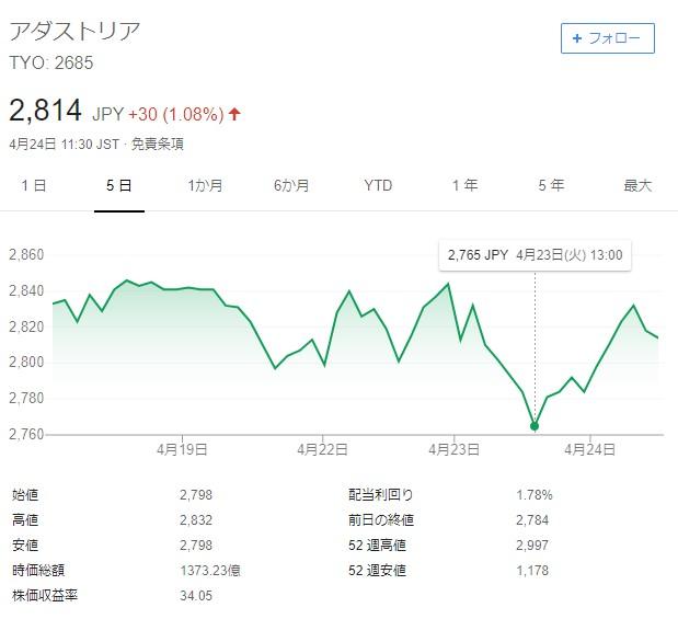 アダストリア株価