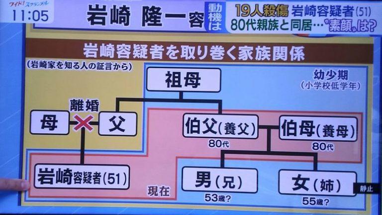 岩崎隆一家系図