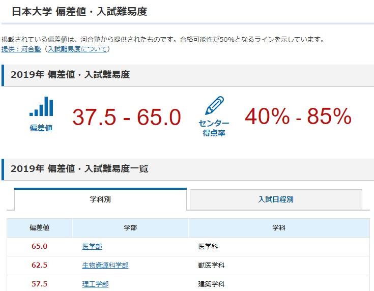 日本大学偏差値