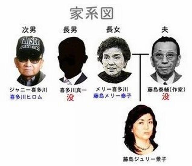ジャニー喜多川(ジャニーさん) 家系図