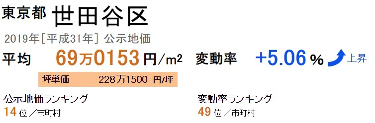 東京都世田谷区の公示地価