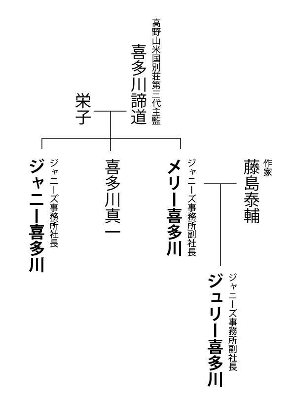 喜多川家家系図