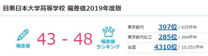 目黒日本大学高等学校 偏差値2019年度版