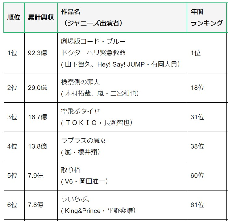 【2018年】ジャニーズ映画ランキング!