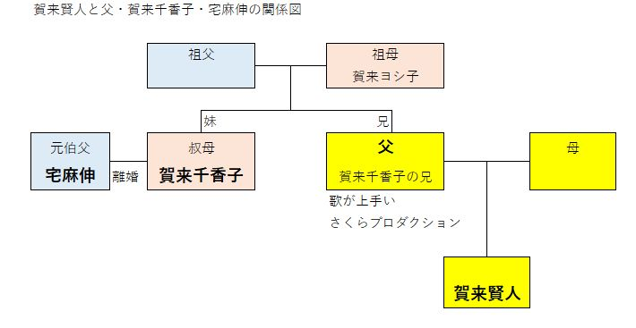 賀来家の家系図